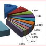 Topul ameninţărilor informatice în luna februarie 2011